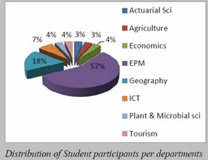 student distribution a
